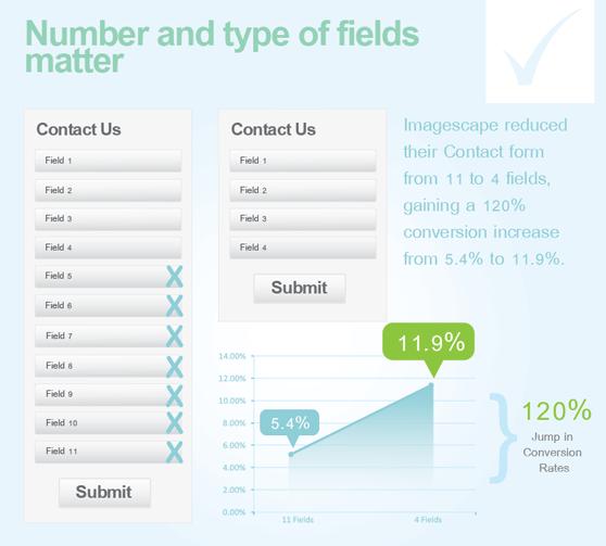 mejora de conversion al reducir campos en el formulario web